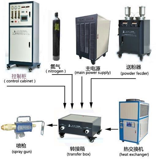 Professional Titanium Coating Machine From China