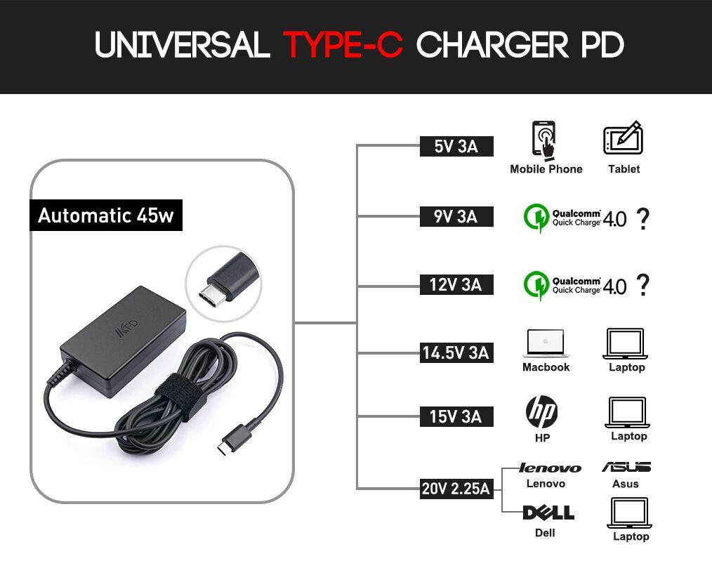 45W Type C Charger for Lenovo Yoga 5 20V2.25A