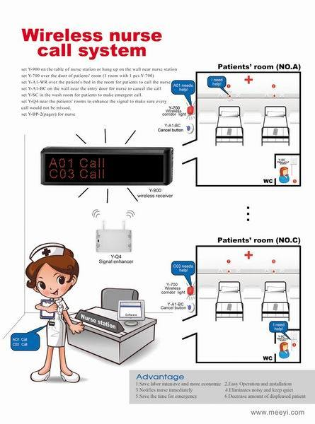 China Nurse Call System for Hospital Emergency Call (Y-900 ...