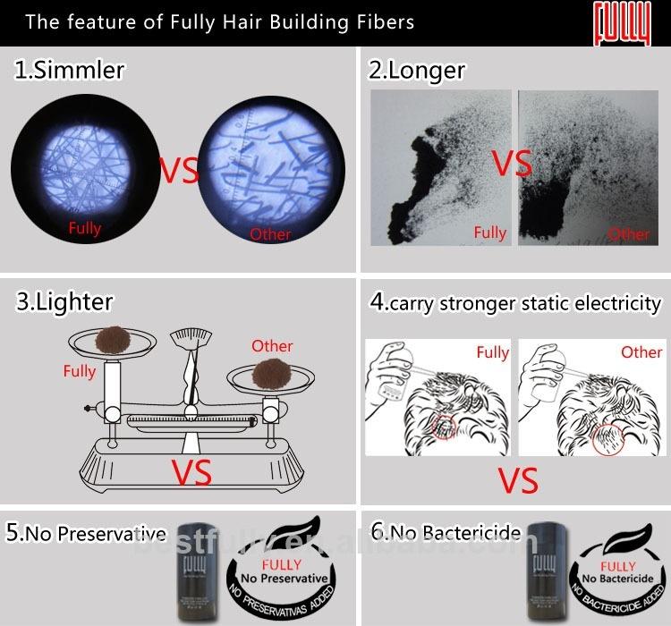 Create You Own Brand Fully Keratin Hair Building Fibers