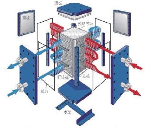 Fully-Welded Plate Heat Exchanger