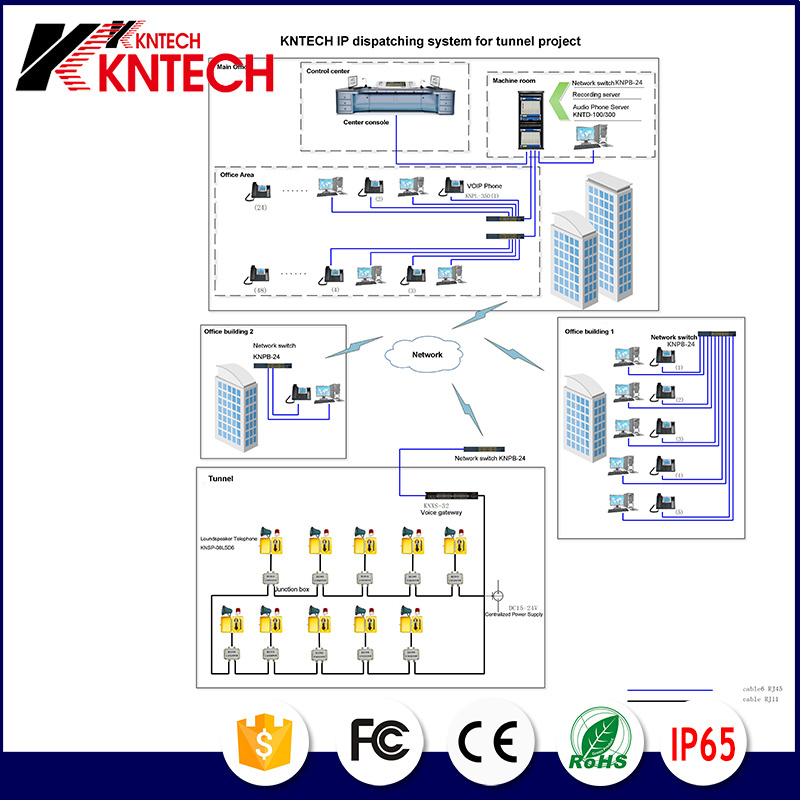 Kntech IP Dispatching System Solution for Tunnel Project Kntech IP PBX