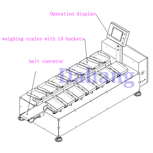 Semi-Automatic Weight Matching Machine for Foods