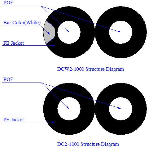 DC2 Duplex Plastic Optical Fiber Cable for Communication