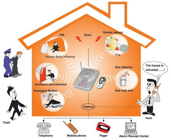 Alarm System Wireless