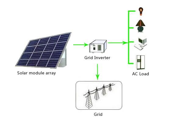 3kw on Grid Inverter/Grid Tie Inverter/Solar Inverter