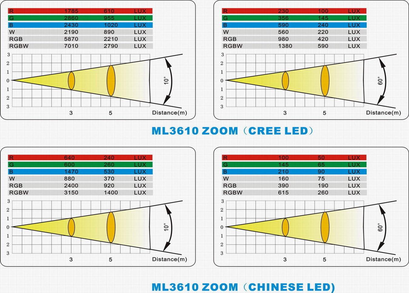 36*15W RGBWA (UV) 6in1 LED Zoom Beam Moving Head Wash DJ Light