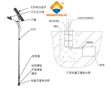 Solar Street Light with Wind Power System