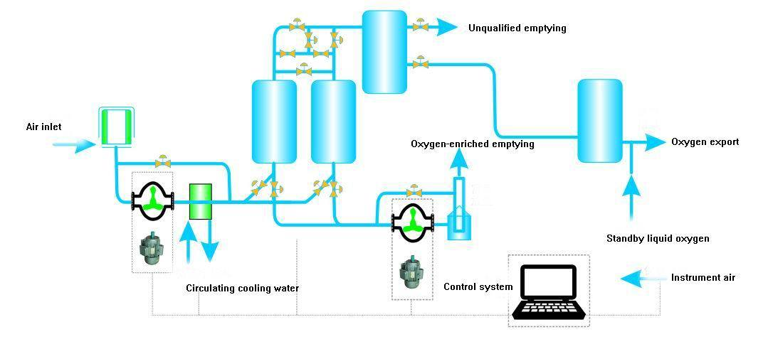 Vacuum Pressure Swing Adsorption (Vpsa) Oxygen Generator