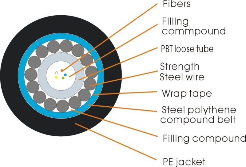china optic fiber cable gyxts
