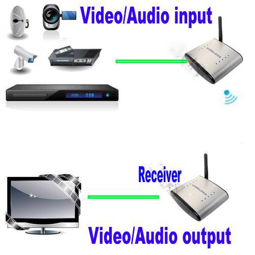 2.4G Pat 330 Wireless AV Audio Video Transmitter and Receiver /Sender