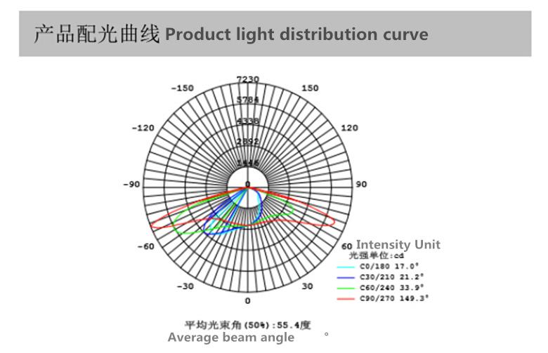 Hight Power IP65 LED Streetlight/3years Warranty