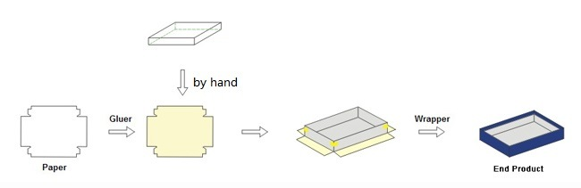 Semi-Auto Rigid Box Making Machine