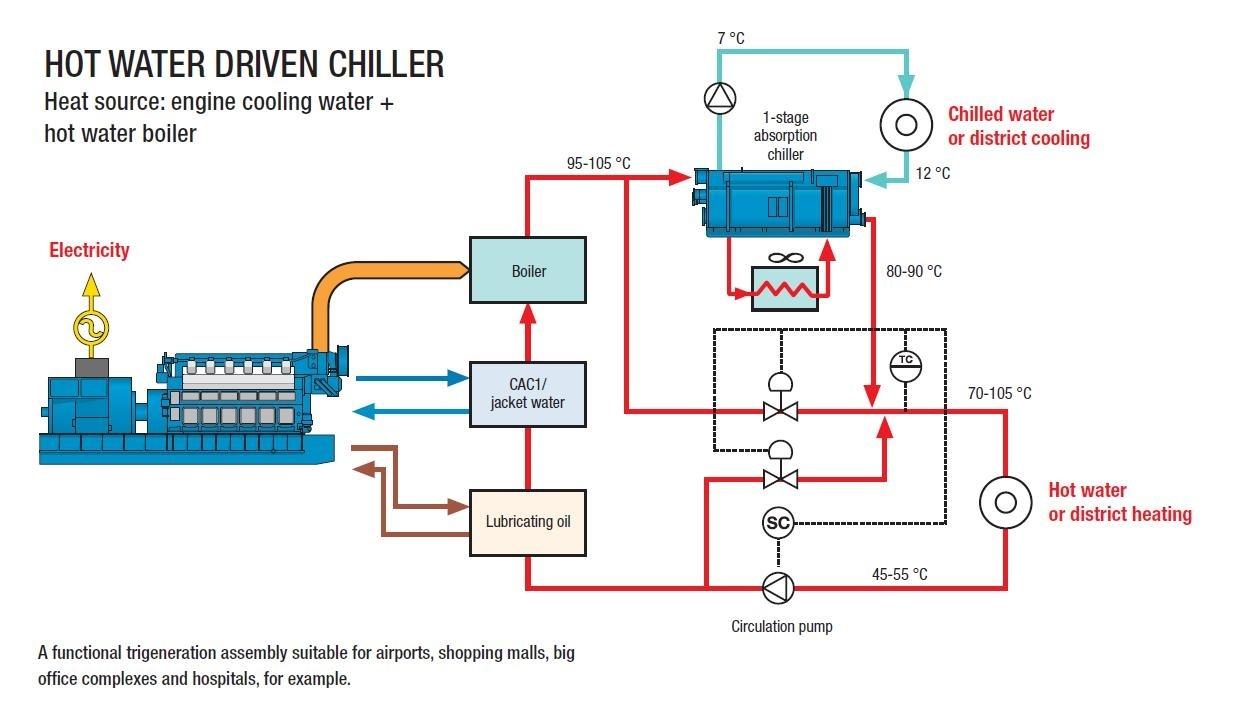Sistema de generador del gas natural de chp de jae 300 - Generador a gas ...