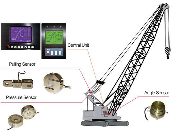 Hoist Load Indicator : クローラークレーンロード時の表示器 クローラークレーンロード時の表示器により提供さchengdu recen