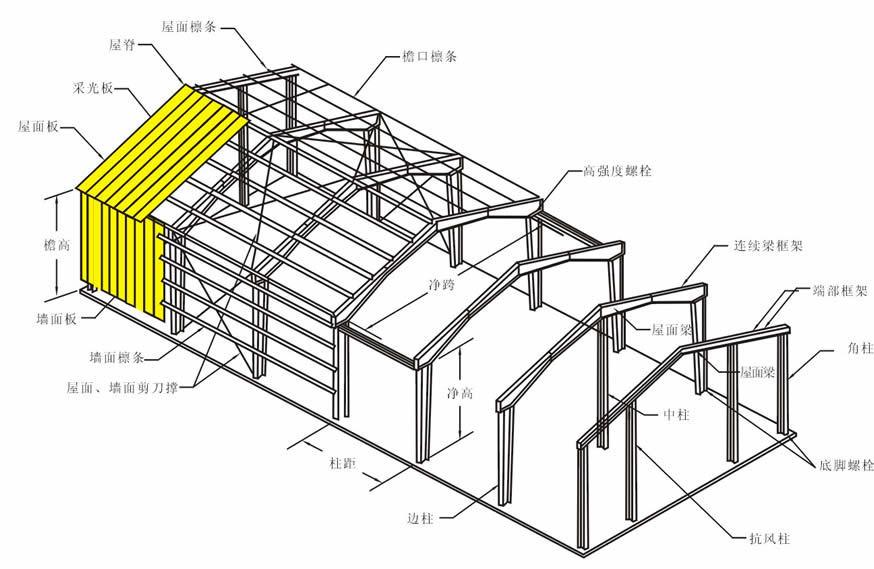 B timent en acier de construction rapide chambre structure for Maison container 50000