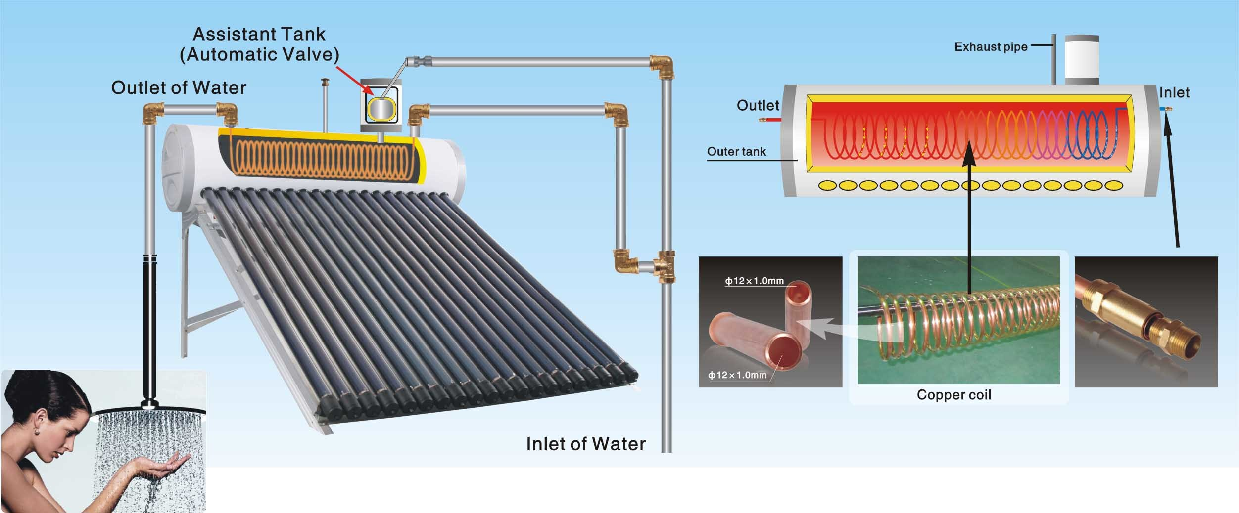 Chauffe eau solaire de thermosiphon chauffe eau solaire for Prix chauffe eau solaire