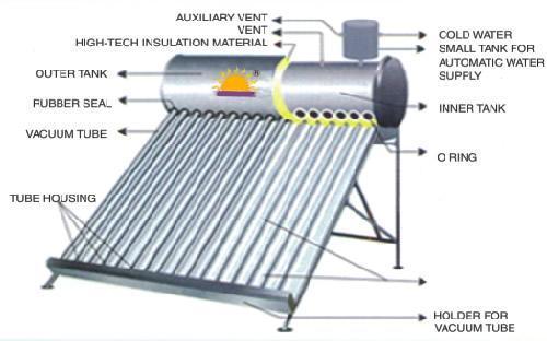 solar residencial de la presión baja – Calentador de agua solar ...