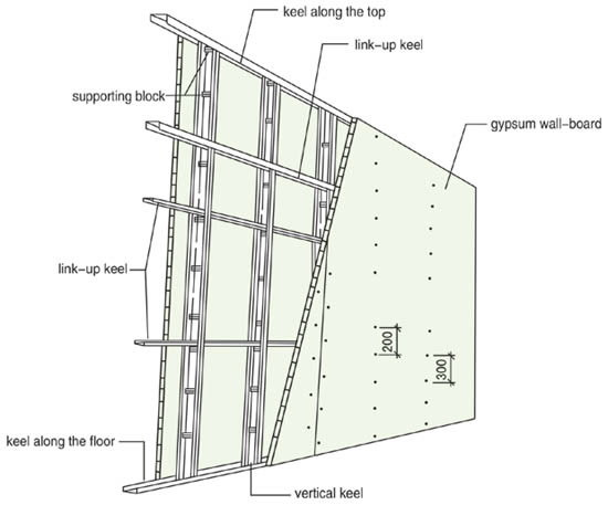 Gypsum Partition Details : Drywall partition detail drawing driverlayer search engine