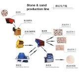 Stone Crushing Plant/Sand Crushing Plant/Stone and Sand Production Line
