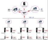 TCP/IP Car Park Managment System