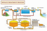Waste Water Treatment Plant Turnkey Project