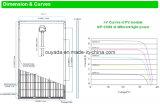 PV van de Hoge Efficiency van de Prijs van Fatory MonoZonnepaneel 320W voor Zonnestelsel