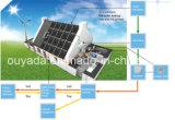 10kw zonnepaneel System