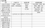 Gerbeur de tringlerie de soupape de Hydralic pour l'engine de Mazda 24610-22600 B5 B6