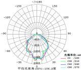 Classe 1 Div. 1 luz à prova de explosões do diodo emissor de luz para a mineração