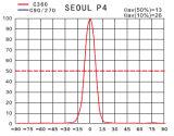 Downlight Spot Lamp Single Lens/R20mm Lens (15/30 graad CREE XTE)