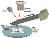 مختبر بحث [أفم] ذرّيّة قوّة مجهر