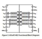 쿼드 채널 통신로 디지털 절연체 IC Adum1402brwz-Rl의 직접 회로