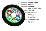 Aus optischen Fasernkabel (GYTA)