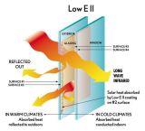 건물과 Windows를 위한 3-19mm 낮은 E 유리