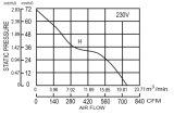 225X225X135mm EC-schwanzloser Bewegungsenergiesparender EC-Ventilator 225135