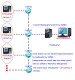 Lector de tarjetas biométrico del soporte MIFARE del dispositivo del control de acceso de la huella digital (TFT800/MF)