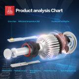 차를 위한 9005의 Hb3 6000k 40W 3600lumens LED 헤드라이트 전구