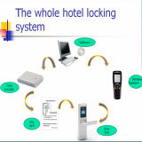 Slot S3072h van de Deur van de Ponsmachine van het Hotel RFID van Orbita het Elektronische
