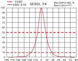 Lente de la arandela Lens/R20mm de /Wall de la lámpara del punto de Downlight (CREE XTE del grado 60/50*25)