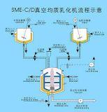 Inclinaison du mélangeur émulsionnant de vide de levage hydraulique