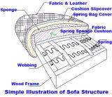 거실 Furniture (YF-D506A)를 위한 가죽 Sofa