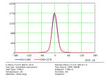 Luz do jardim do diodo emissor de luz da boa qualidade da microplaqueta 6W do diodo emissor de luz de IP66 Osram