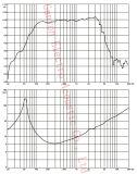 Altavoz para bajas audiofrecuencias de gran alcance de la pulgada 500W de Gw-1205na 12 para la línea arsenal, FAVORABLE altavoz del neodimio