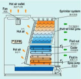 Querfluss-Ruhestromkühlturm der Tonnen-Msthb-420