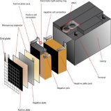 Bateria solar 12V100ah do gel do ciclo profundo acidificado ao chumbo para o UPS