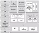 Module sans fil sans fil WiFi Esp-Wroom-32 Processeur Espressif Dual Core