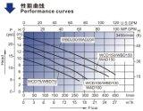 Badewanne Pump (WCD / WBD / WAD) mit Standard-USA-Markt