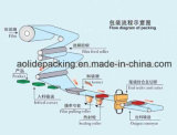 流れのパッキング機械ホテルの原料の包む機械