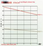 온실 Exaust 팬 힘 750W 크기 1100*1100*400 Mm